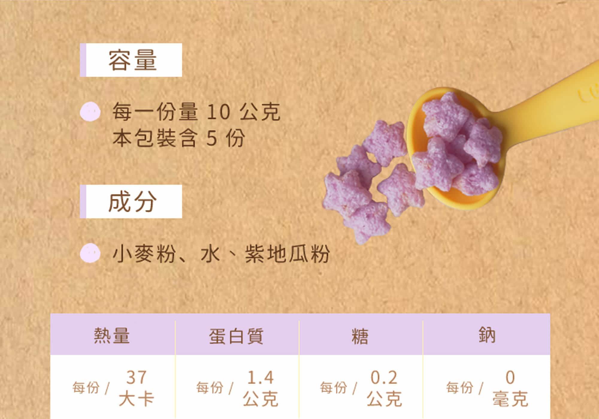 麥星星紫地瓜口味的成分表,總容量50公克,每一份10公克,成分包含小麥粉、水、紫地瓜粉。每10公克約37大卡,並含有1.4公克蛋白質,0.2公克的糖分,不含脂肪不含鈉。